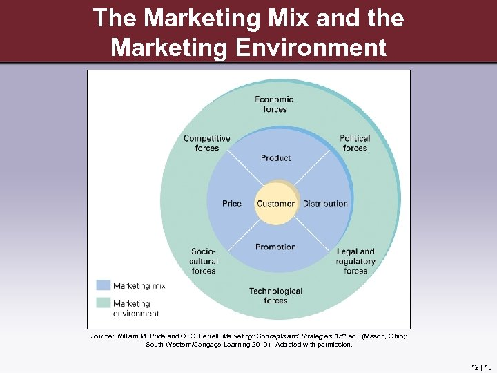 The Marketing Mix and the Marketing Environment Source: William M. Pride and O. C.