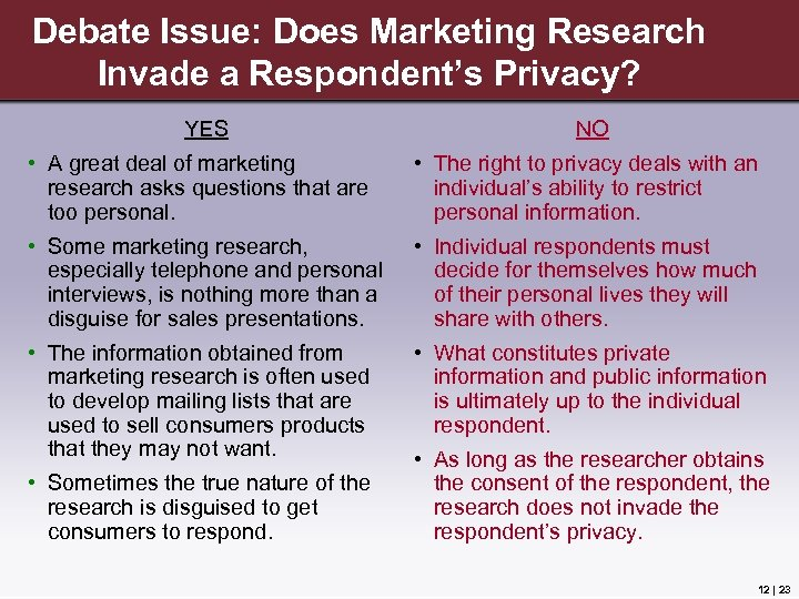 Debate Issue: Does Marketing Research Invade a Respondent's Privacy? YES NO • A great