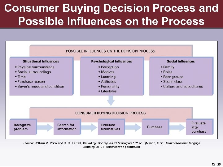 Consumer Buying Decision Process and Possible Influences on the Process Source: William M. Pride