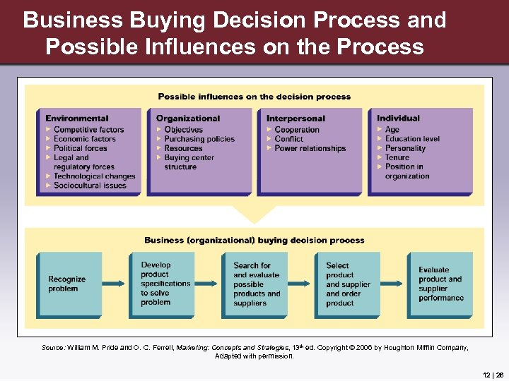 Business Buying Decision Process and Possible Influences on the Process Source: William M. Pride