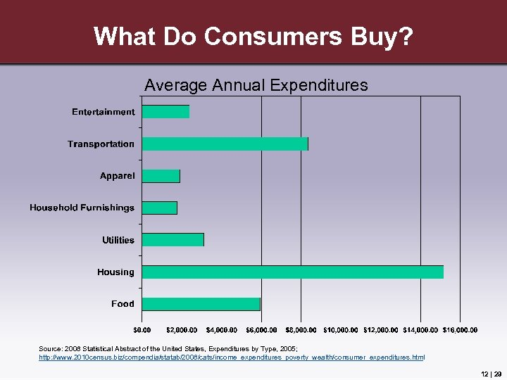 What Do Consumers Buy? Average Annual Expenditures Source: 2008 Statistical Abstract of the United