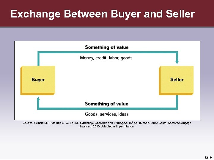 Exchange Between Buyer and Seller Source: William M. Pride and O. C. Ferrell, Marketing:
