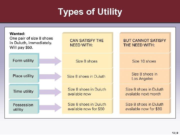 Types of Utility 12 | 9