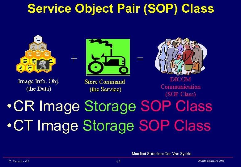 Service Object Pair (SOP) Class Patient Modul e General Series Module Image Plane Modu