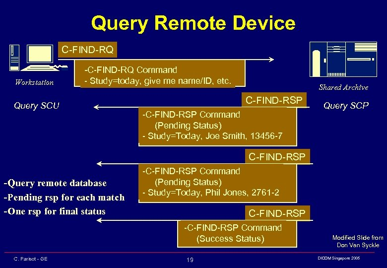 Query Remote Device C-FIND-RQ Workstation -C-FIND-RQ Command - Study=today, give me name/ID, etc. Query
