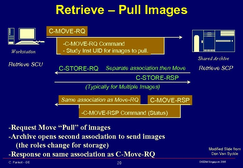Retrieve – Pull Images C-MOVE-RQ Workstation -C-MOVE-RQ Command - Study Inst UID for images
