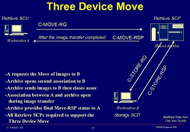 Three Device Move Retrieve SCU Retrieve SCP C-MOVE-RQ Workstation A After the image transfer