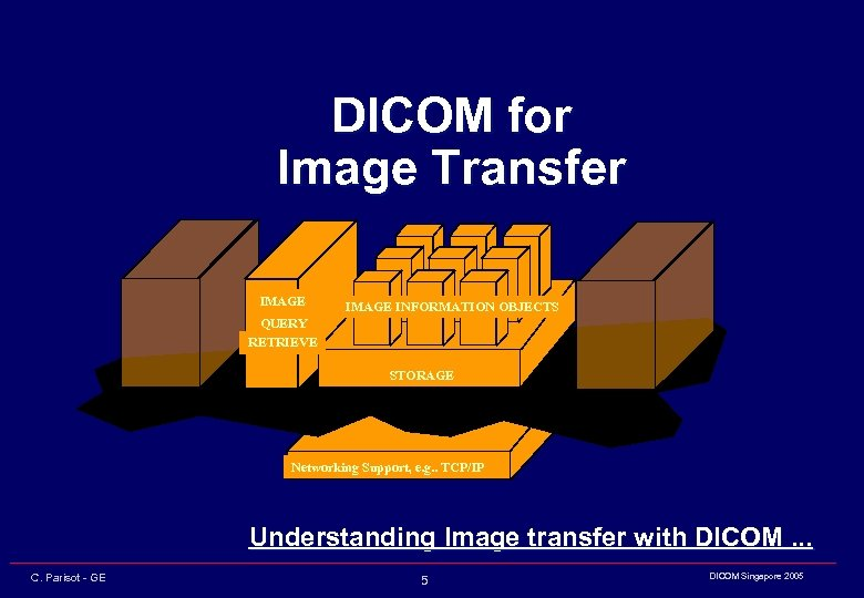 DICOM for Image Transfer IMAGE INFORMATION OBJECTS QUERY RETRIEVE STORAGE Networking Support, e. g.
