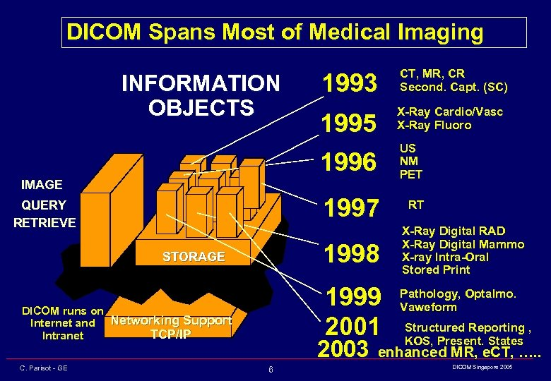 DICOM Spans Most of Medical Imaging INFORMATION OBJECTS 1993 CT, MR, CR Second. Capt.