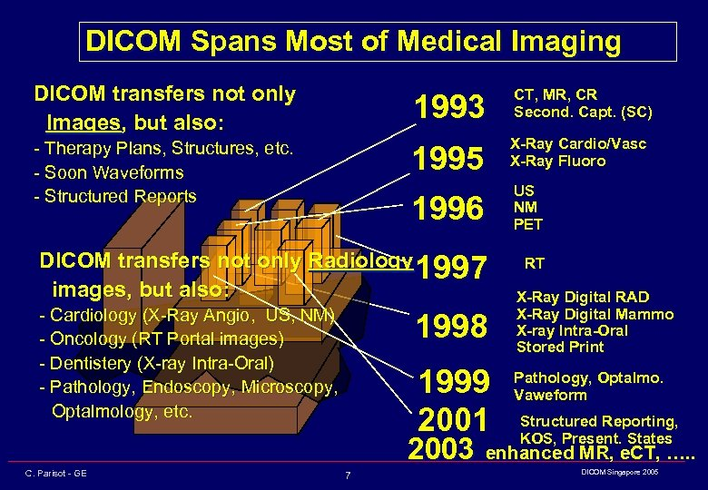 DICOM Spans Most of Medical Imaging DICOM transfers not only Images, but also: 1993