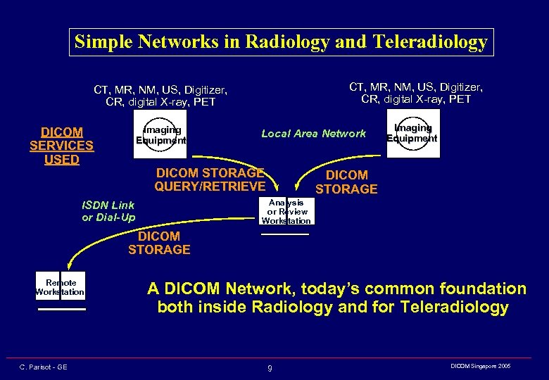 Simple Networks in Radiology and Teleradiology CT, MR, NM, US, Digitizer, CR, digital X-ray,