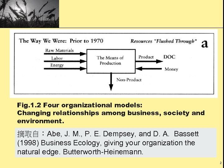 Fig. 1. 2 Four organizational models: Changing relationships among business, society and environment. 摘取自:Abe,