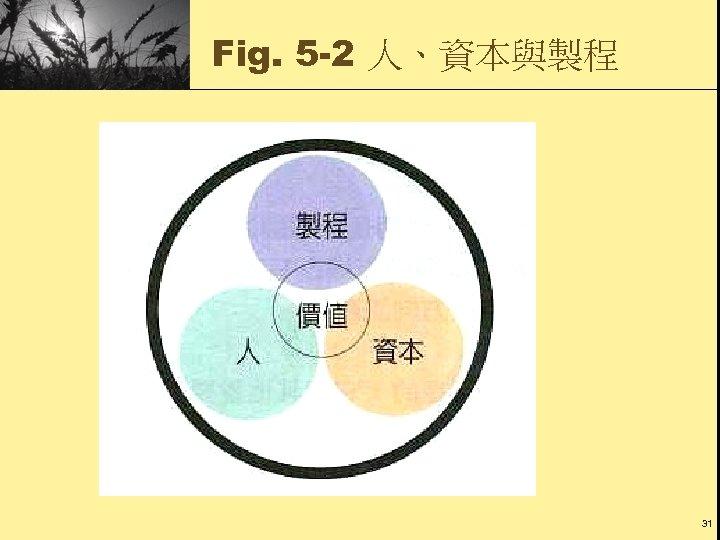 Fig. 5 -2 人、資本與製程 31