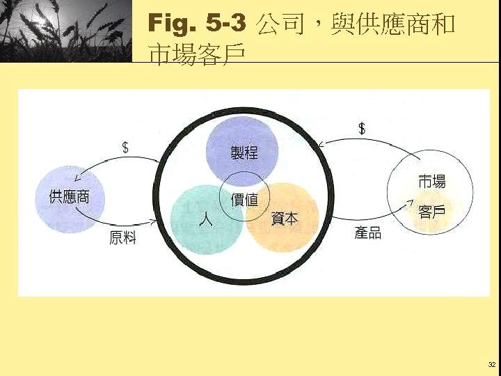Fig. 5 -3 公司,與供應商和 市場客戶 32