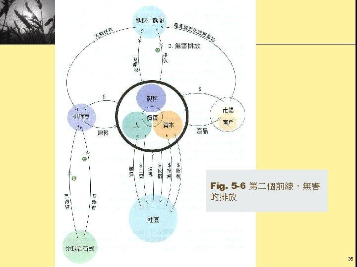 Fig. 5 -6 第二個前線,無害 的排放 35