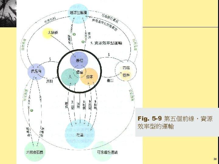 Fig. 5 -9 第五個前線,資源 效率型的運輸 38