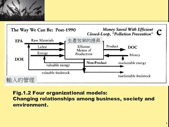 生產效率的提昇 輸入的管理 Fig. 1. 2 Four organizational models: Changing relationships among business, society and