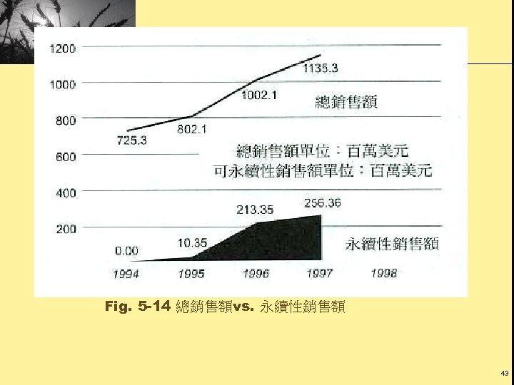 Fig. 5 -14 總銷售額vs. 永續性銷售額 43