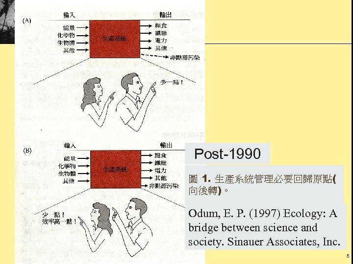 Post-1990 圖 1. 生產系統管理必要回歸原點( 向後轉)。 Odum, E. P. (1997) Ecology: A bridge between science