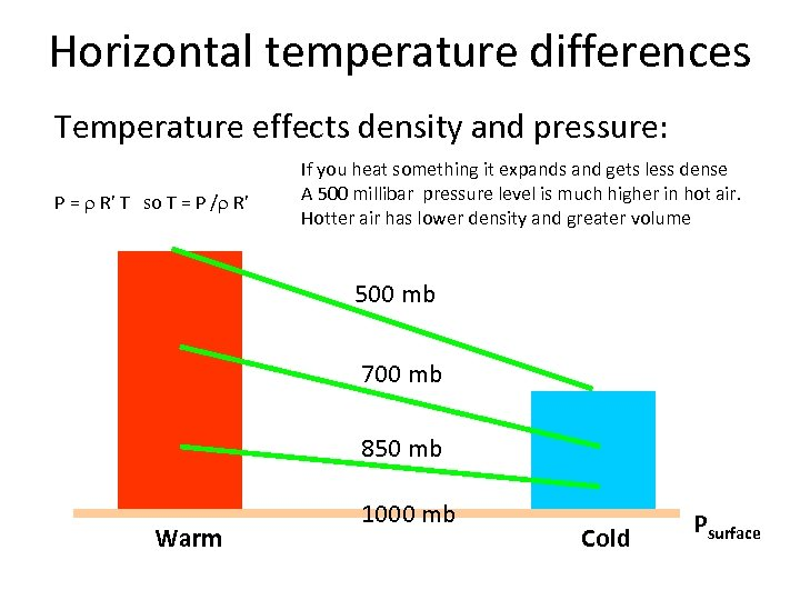 Horizontal temperature differences Temperature effects density and pressure: P = r R' T so