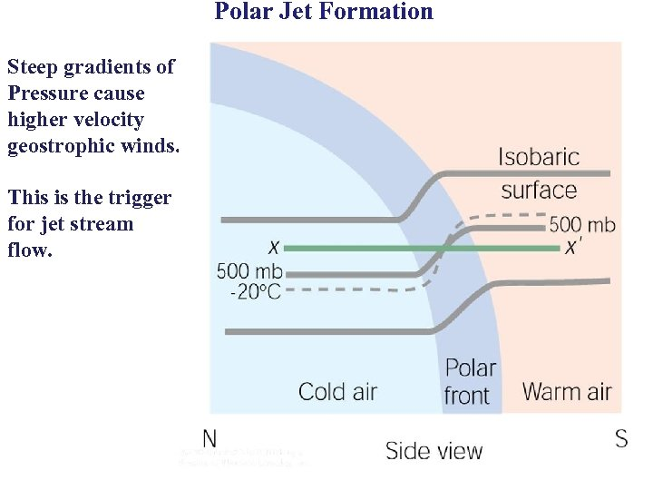 Polar Jet Formation Steep gradients of Pressure cause higher velocity geostrophic winds. This is