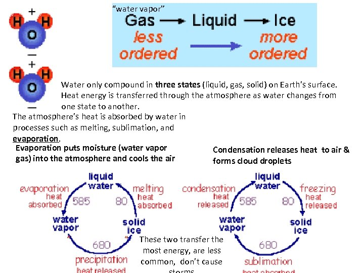 """water vapor"" Water only compound in three states (liquid, gas, solid) on Earth's surface."