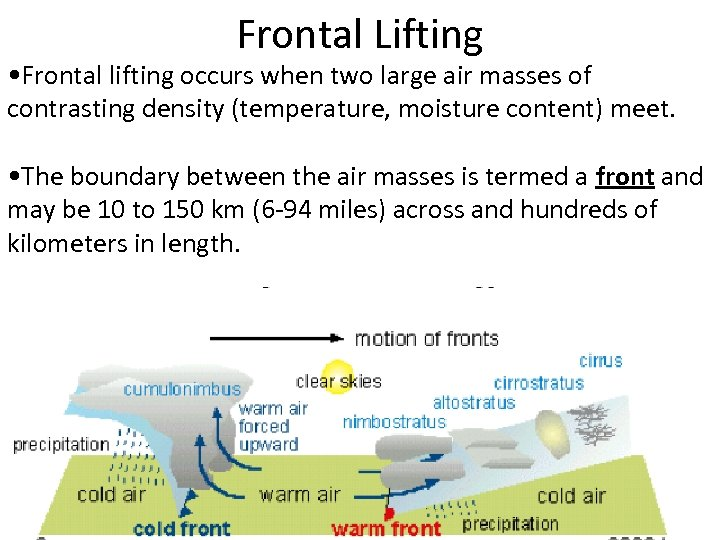Frontal Lifting • Frontal lifting occurs when two large air masses of contrasting density
