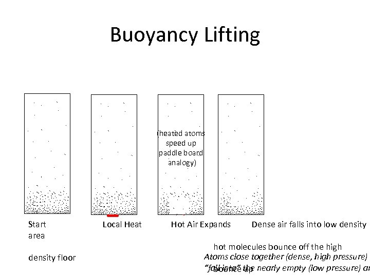 Buoyancy Lifting (heated atoms speed up paddle board analogy) Start area density floor Local