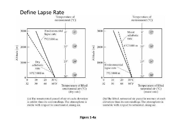 Define Lapse Rate Figure 1 -4 a