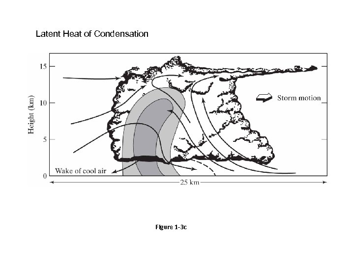 Latent Heat of Condensation Figure 1 -3 c