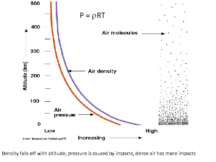 P = r. RT Density falls off with altitude; pressure is caused by impacts,