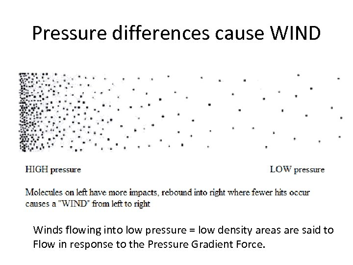 Pressure differences cause WIND Winds flowing into low pressure = low density areas are