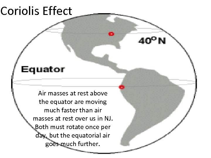 Coriolis Effect Air masses at rest above the equator are moving much faster than