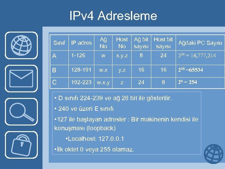 IPv 4 Adresleme Sınıf IP adres Ağ No Host No Ağ bit Host bit