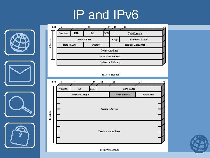 IP and IPv 6