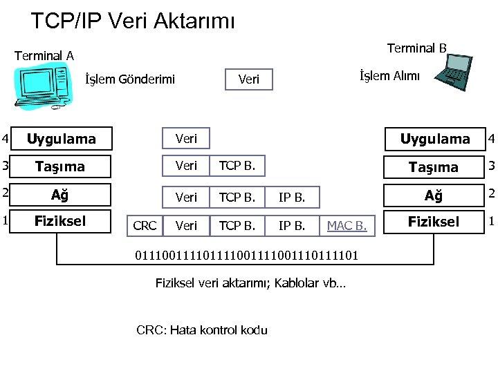 TCP/IP Veri Aktarımı Terminal B Terminal A İşlem Gönderimi İşlem Alımı Veri 4 Uygulama