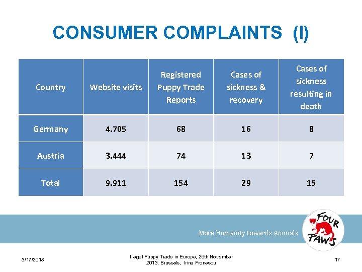 CONSUMER COMPLAINTS (I) Cases of sickness & recovery Cases of sickness resulting in death