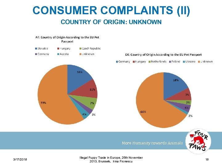 CONSUMER COMPLAINTS (II) COUNTRY OF ORIGIN: UNKNOWN More Humanity towards Animals 3/17/2018 Illegal Puppy