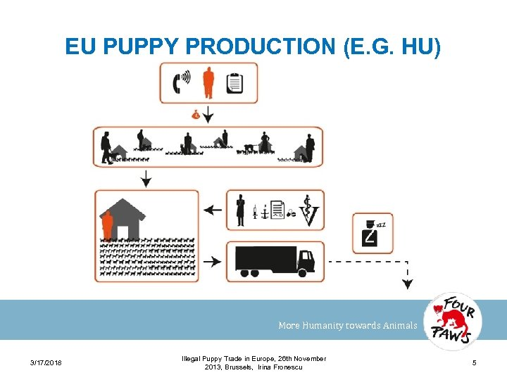 EU PUPPY PRODUCTION (E. G. HU) More Humanity towards Animals 3/17/2018 Illegal Puppy Trade