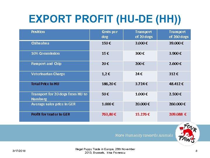 EXPORT PROFIT (HU-DE (HH)) Position Costs per dog Transport of 20 dogs Transport of