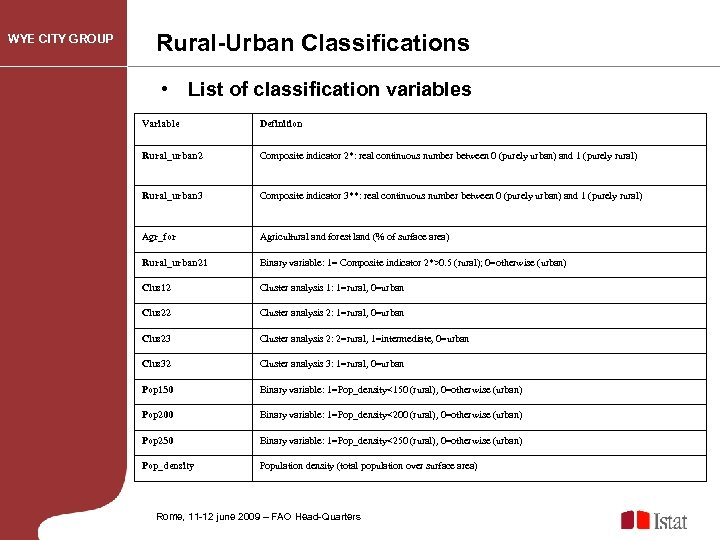 WYE CITY GROUP Rural-Urban Classifications • List of classification variables Variable Definition Rural_urban 2
