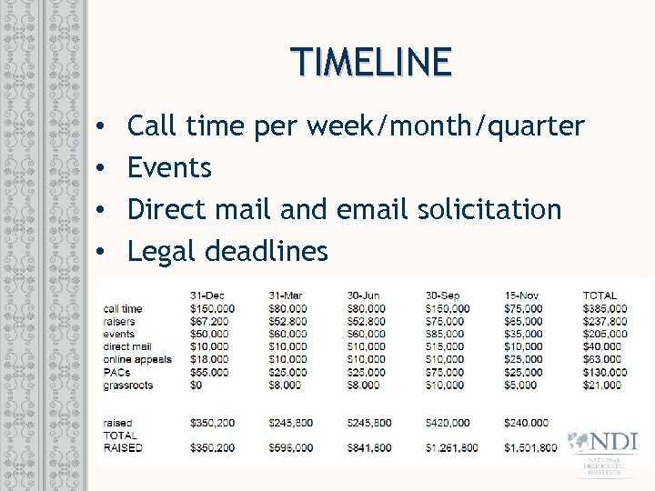 TIMELINE • • Call time per week/month/quarter Events Direct mail and email solicitation Legal