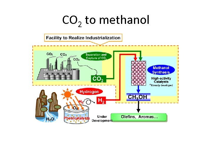 CO 2 to methanol