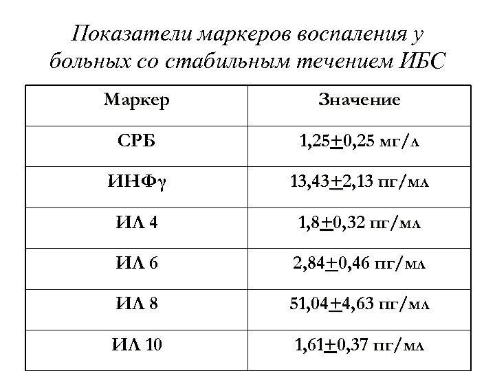 Показатели маркеров воспаления у больных со стабильным течением ИБС Маркер Значение СРБ 1, 25+0,