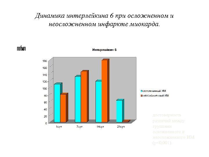 Динамика интерлейкина 6 при осложненном и неосложненном инфаркте миокарда. достоверность различий между группами осложненного
