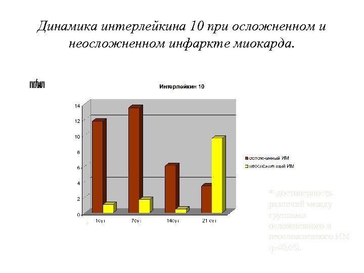 Динамика интерлейкина 10 при осложненном и неосложненном инфаркте миокарда. * * *-достоверность различий между