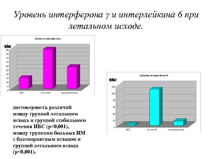 Уровень интерферона γ и интерлейкина 6 при летальном исходе. достоверность различий между группой летального