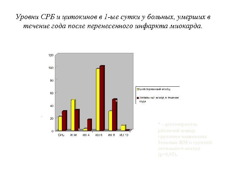 Уровни СРБ и цитокинов в 1 -ые сутки у больных, умерших в течение года