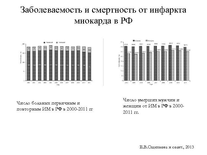 Заболеваемость и смертность от инфаркта миокарда в РФ Число больных первичным и повторным ИМ