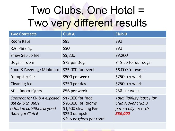 Two Clubs, One Hotel = Two very different results Two Contracts Club A Club